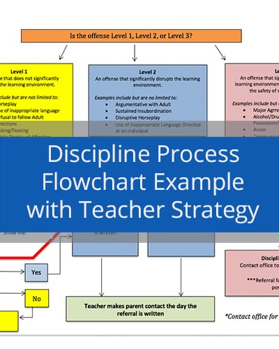 Discipline Process Flowchart Example with Teacher Strategy