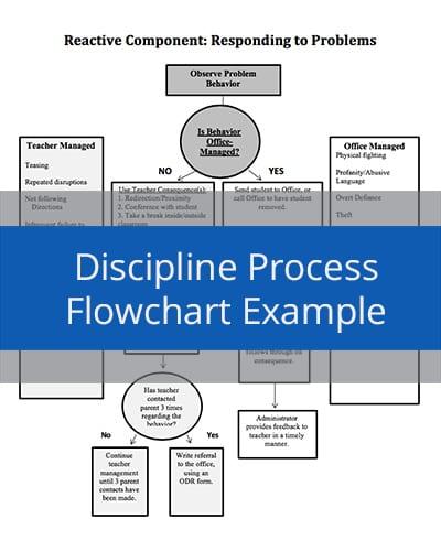 Discipline Process Flowchart Example