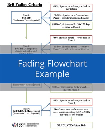 Fading Flowchart Example