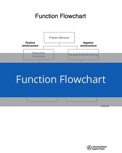 Function Flowchart